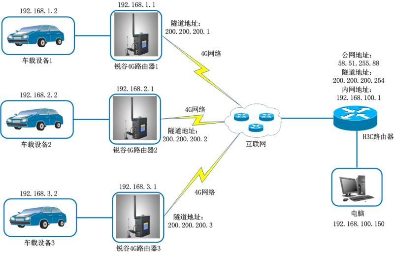 驾考VPN拓扑.jpg