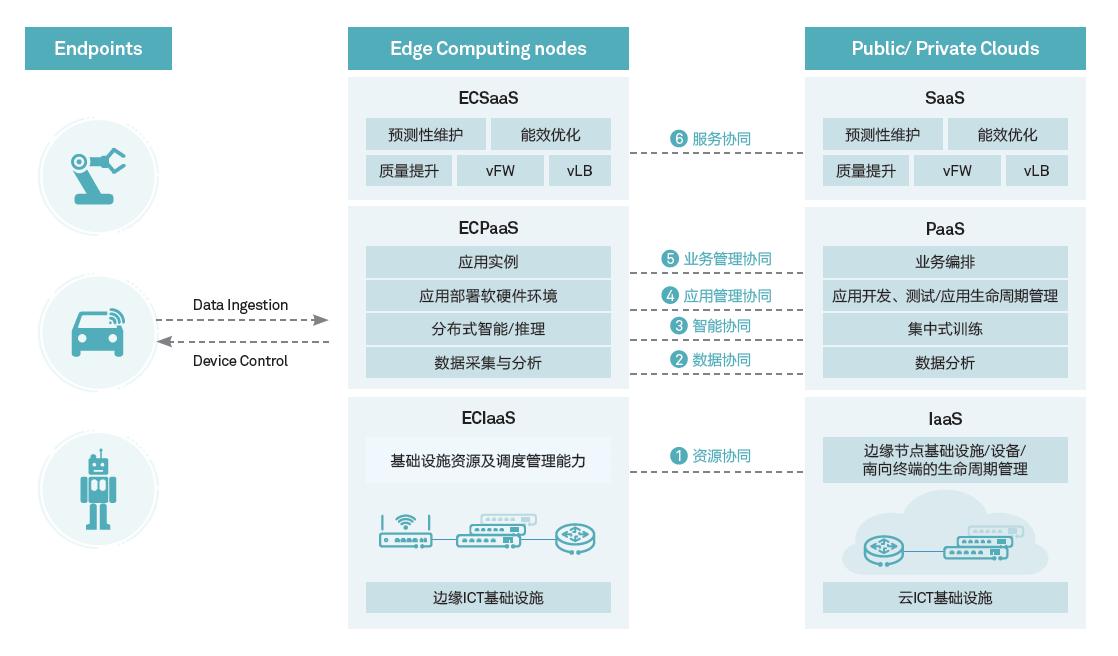 edge概念.png