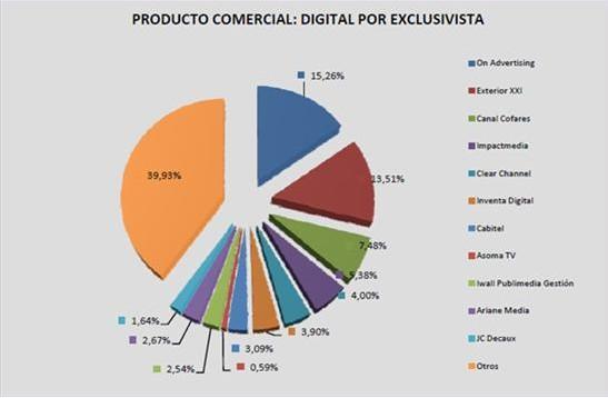 西班牙:数字广告牌数量在去年翻了两番